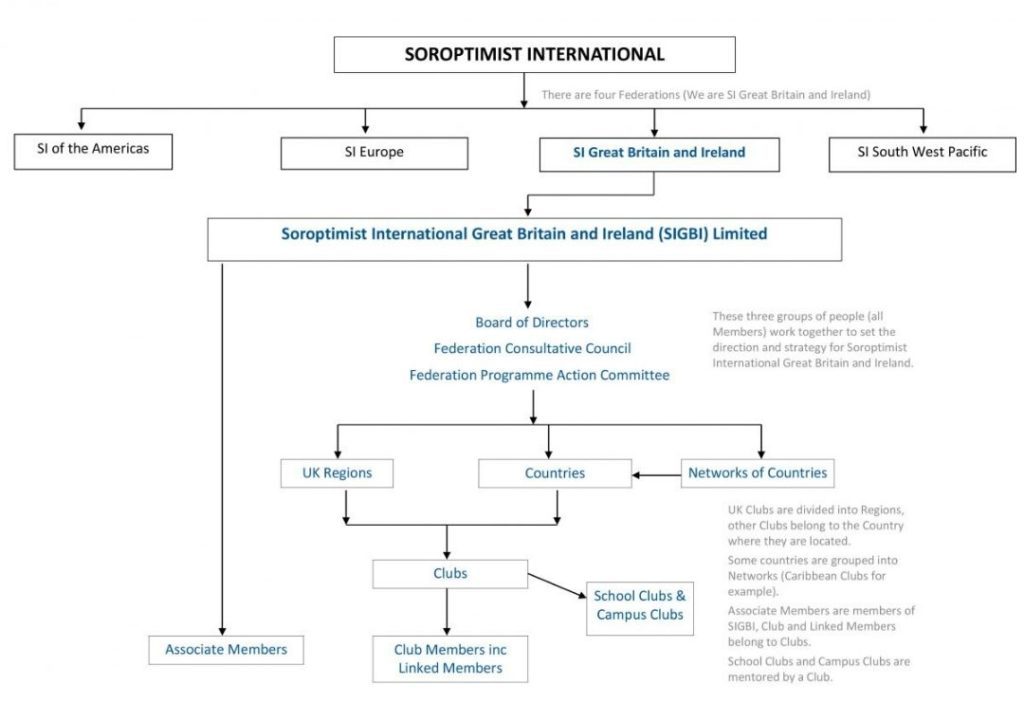 Organisation Chart of Soroptimist International