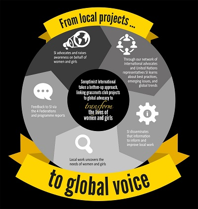 Local Projects Global Voice copysmall