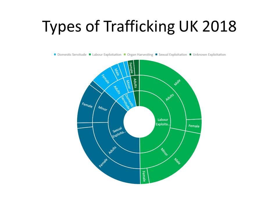 Trafficking UK 2018