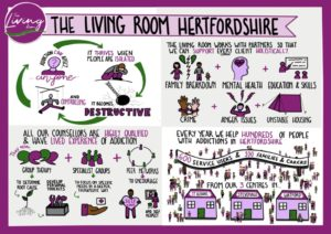 Living Room Digital Sketchnote